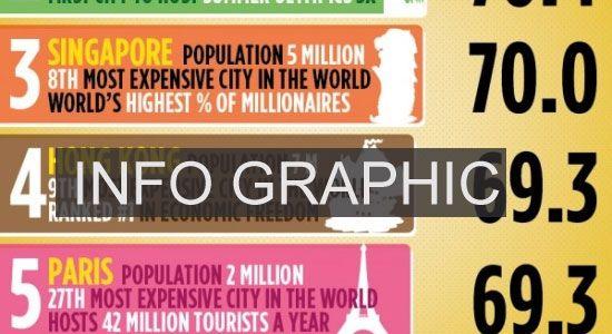 Apa itu Infographic dan tips cara membuatnya #infographic #design #ideas #inspiration #inspirasi