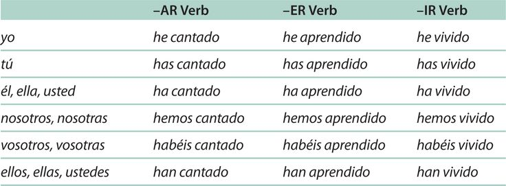 conjugation chart all tenses | ... table contains a list of verbs ...