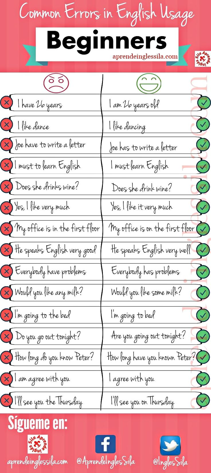 Common Errors in English Usage - Beginners