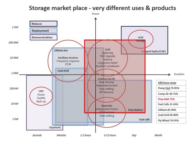 Grid services key to making solar-plus-flow batteries economical, manufacturer…