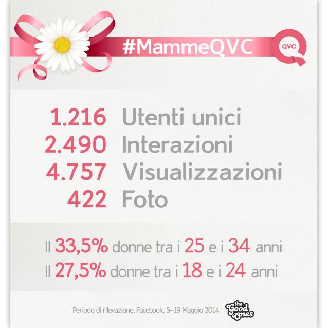 Ecco qualche numero della campagna #MammeQVC, dove creatività e tecnologia sono elementi sinergici per favorire il coinvolgimento della community.