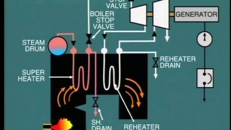 الغلاية Boiler Operation