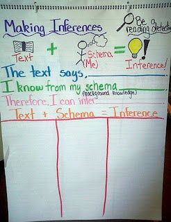 making inferences: Making Inferences, Teaching Ideas, Languages Art, 5Th Grade, Make Inference, Inference Anchor Charts, Classroom Ideas, Anchors Charts, Language Arts