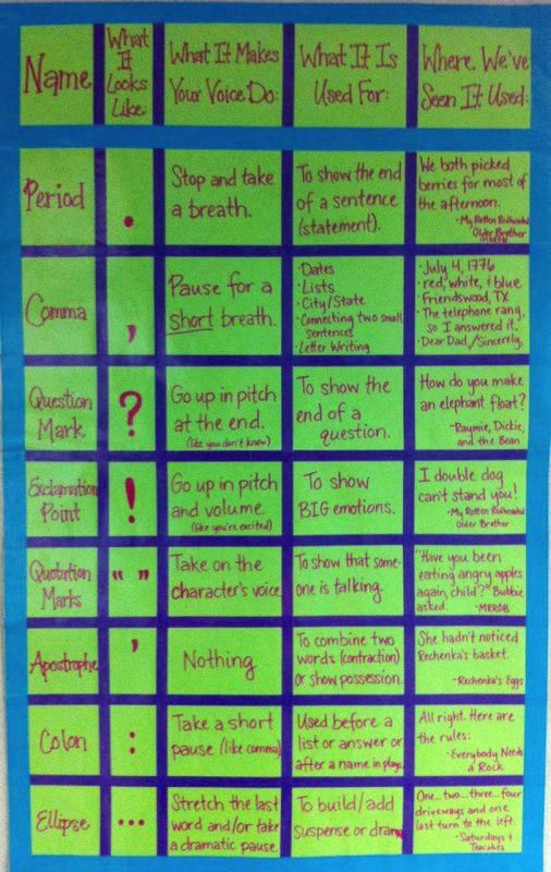 punctuation chart: Punctuation Anchor Chart, Classroom, Fluency Anchors Charts, Reading Fluency, Punctuation Anchors Charts, Anchor Charts, Languages Art, Reading Punctuation, Anchors Charts Punctuation