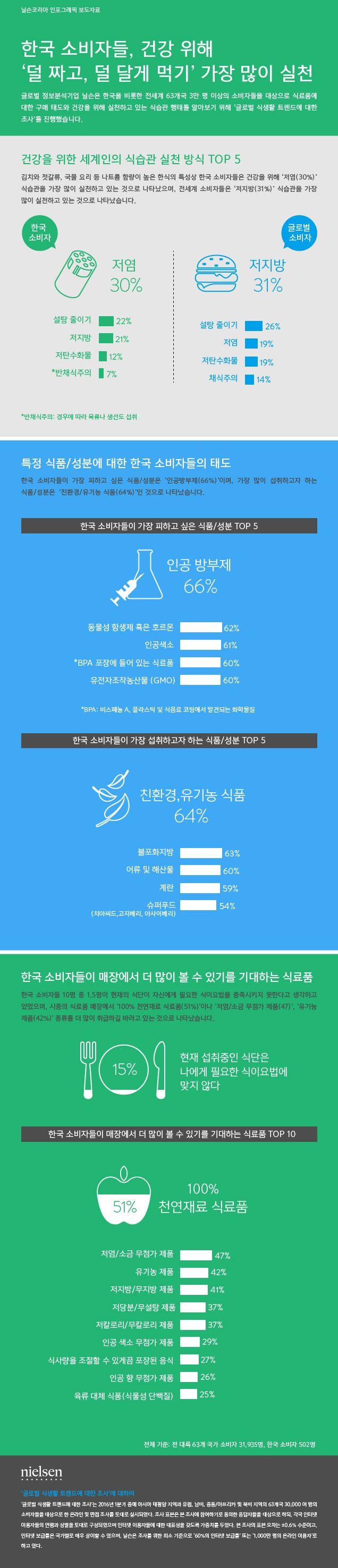 [Nielsen Korea Infographic] 닐슨 전세계 소비자의 식료품에 대한 구매 태도와 건강을 위해 실천하고 있는 식습관 행태를 알아볼 수 있는 '글로벌 식생활 트렌드 리포트' 발간(Ingredient and Dining Out Trend Report) #nielsenkorea #infographic #닐슨코리아 #인포그래픽 #식생활 #건강