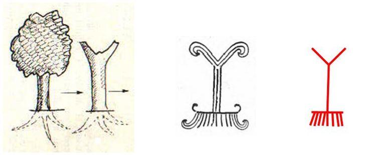 Dintre coloanele cerului, stâlpul suplicatoriu sau în Y reprezintă structura cea mai veche, derivată din structura unui arbore viu şi este datată încă din perioada premergătoare epocii bronzului - există similitudini cu simbolistica pomului vieţii reprezentat pe ceramica aparţinând culturii de epoca bronzului Gârla Mare - Zuto-Brdo.