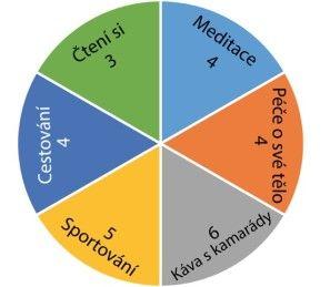 Motivační kruh volný čas - hodnocení