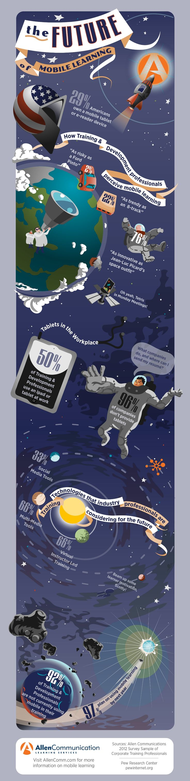 Infographic - The Future of Mobile Learning