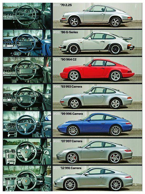 1970 2.2S     1986 G-Series     1990 964 C2     1993 993 Carrera     1999 996 Carrera     2007 997 Carrera     2012 991 Carrera