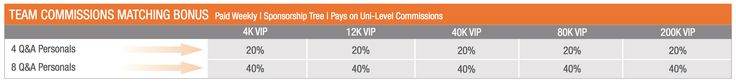 Team Commissions Matching Bonus -   The Team Commissions Matching Bonus is another powerful feature of the Le-Vel Rewards Plan. As you advance in Rank, you can earn a Match of the Uni-Level Team Commissions earned by the Promoters your personally enroll! Achieve the Rank of 4K VIP and above and earn a 20 - 40% Match.