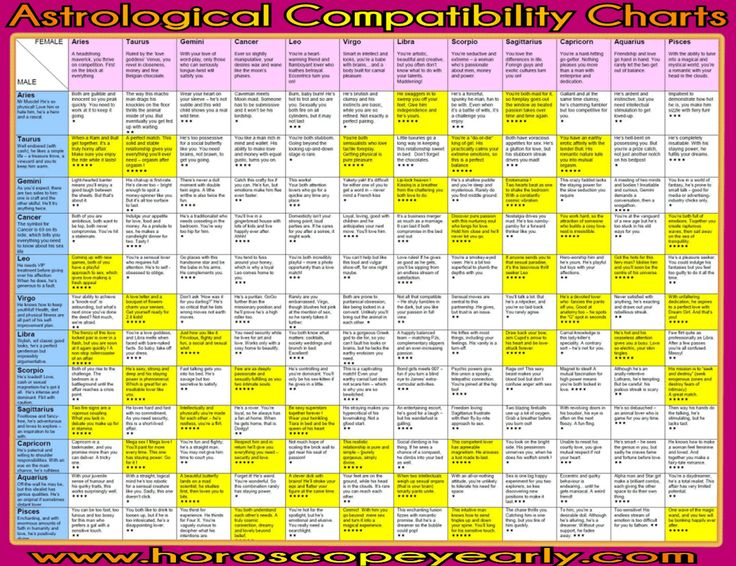 Best Love Conpatibility Charts Images On   Astrology