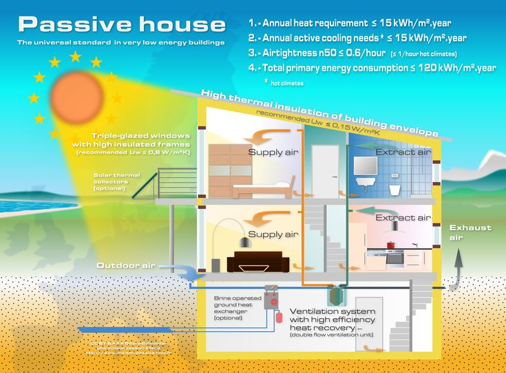 192 Best Images About Passive House Design On Pinterest Heating And Cooling House And Construction