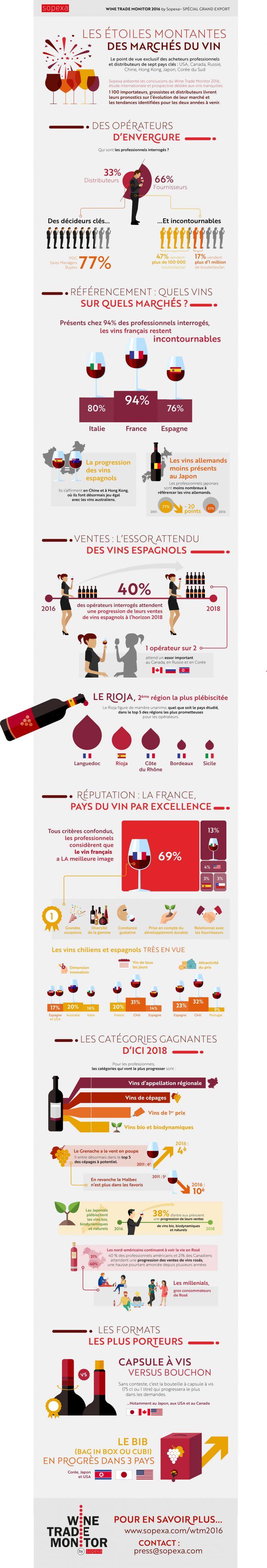 Sopexa présente les conclusions du Wine Trade Monitor 2016, étude internationale et prospective dédiée aux vins tranquilles. 1 100 importateurs, grossistes et distributeurs livrent leurs pronostics sur l'évolution de leur marché et les tendances identifiées pour les deux années à venir.