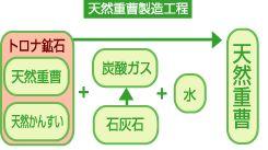 シリンゴル重曹:天然重曹製造工程