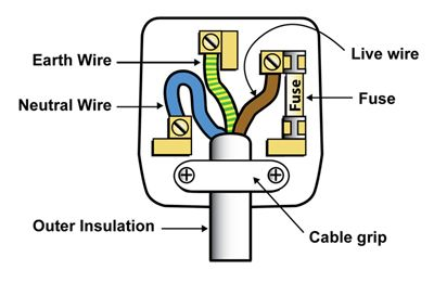 electric plug wiring google search woodwork safety on uk plug wiring diagram