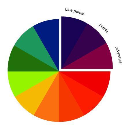The Art of Choosing: Analogous Color Schemes | Color ...