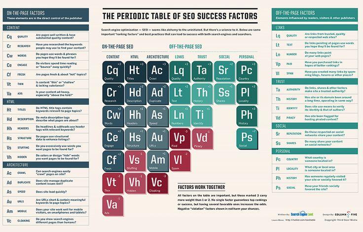 La tavola periodica della SEO
