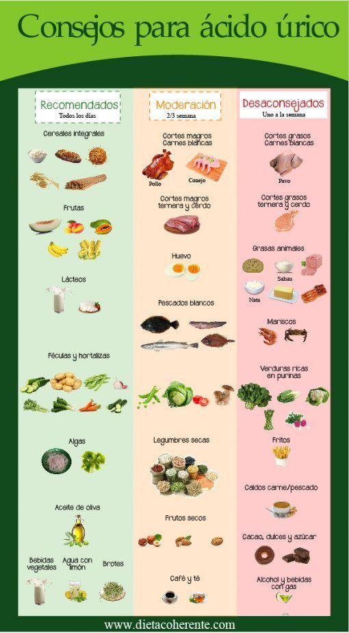 Para bajar ácido úrico, te mostramos una infografía con los alimentos recomendados y con los que debes evitar para cuidar tu salud.