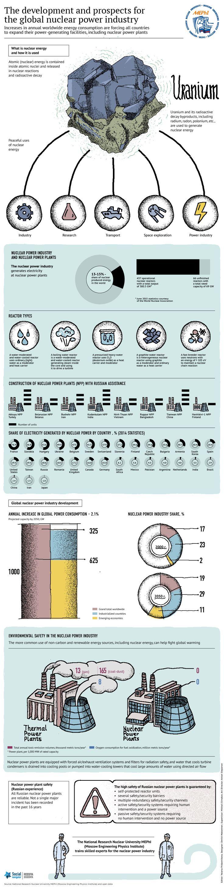 Nuclear power on Pinterest