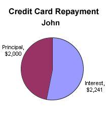 Understanding Credit Card Interest