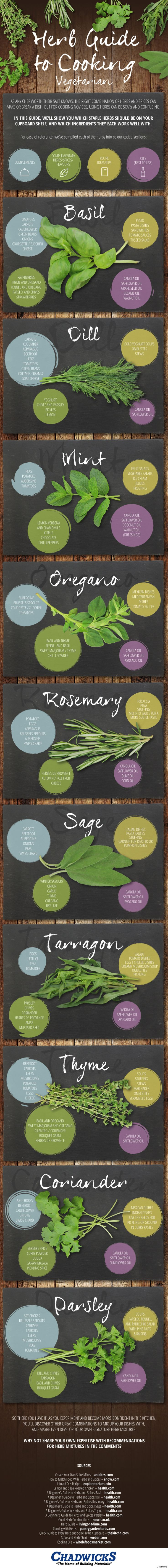Keep this guide handy so you always know which herbs to use for each of your dishes