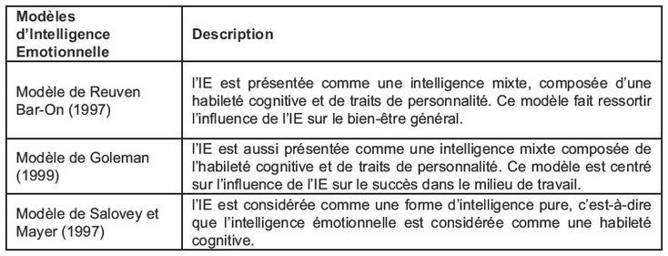 Modèles d'intelligence émotionnelle