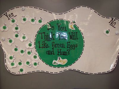 Green eggs and ham graph!