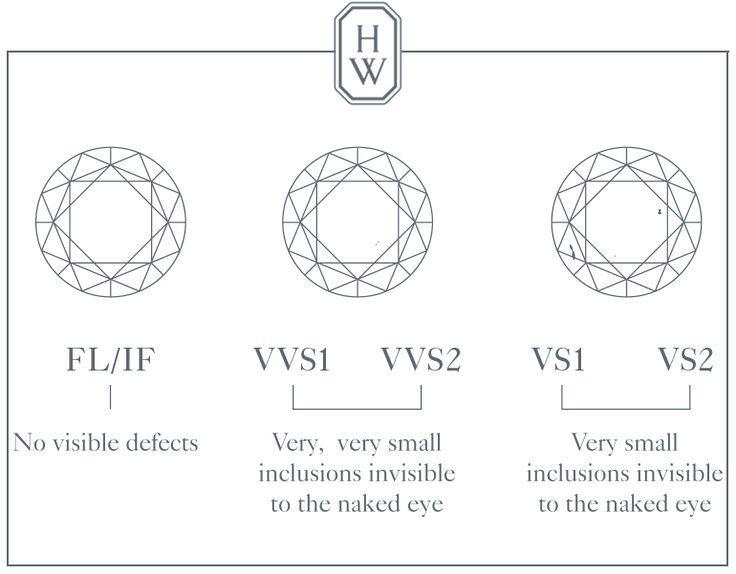 44 best Anillos Bodas Matrimonios Compromisos Graduaciones images - diamond clarity chart