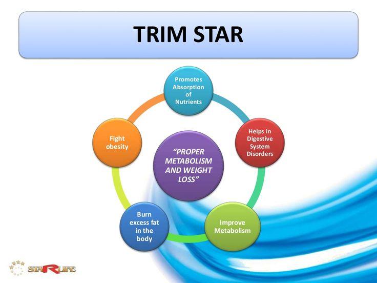 TRIM STAR by STARLIFE FOOD SUPPLEMENTS PVT. LTD. via slideshare