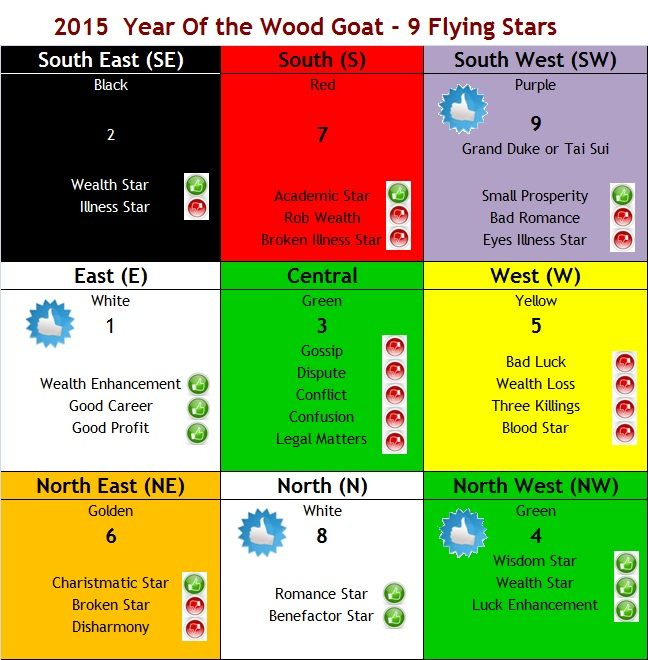 1000 images about feng shui 2015 on pinterest for Chinese house feng shui
