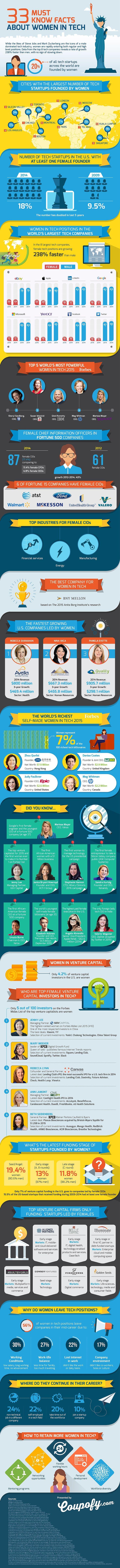Une infographie qui récapitule la situation des femmes américaines dans le domaine de l'industrie web
