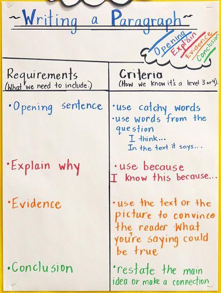 5th grade writing classroom organization   BALANCEDLITERACYDIET :: index :: Balanced Literacy Diet