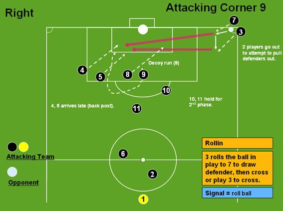 Attacking Corner 9 (Roll) - Corners -Professional Soccer Coaching