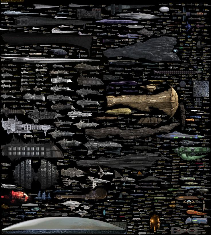 Sci-Fi Spaceships | ... Chart of Famous Spaceships From Sci-Fi Films, TV Shows, & Games