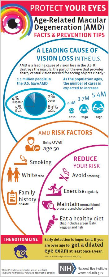 Age-Related Macular Degeneration infographic