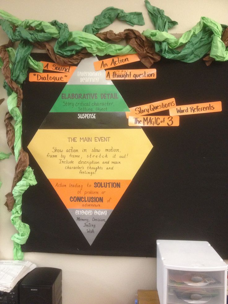 Empowering Writers Narrative Diamond at work!