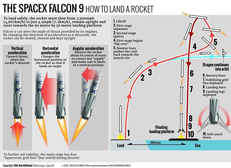 flight profile launch spacex - photo #11