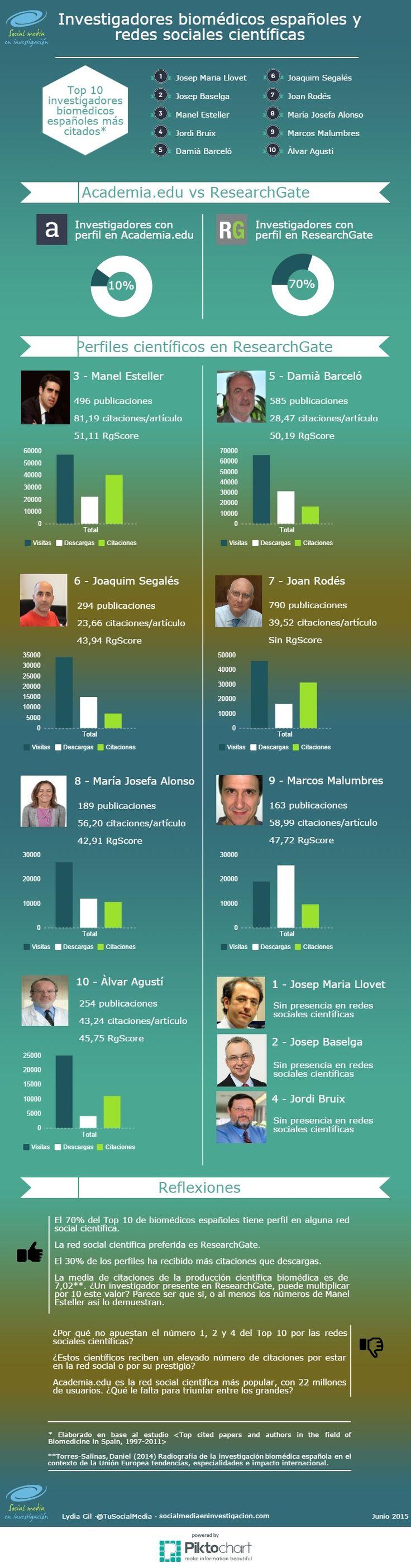 Investigadores biomédicos españoles y redes sociales científicas. Análisis en el blog: http://socialmediaeninvestigacion.com/biomedicos-redes-sociales-cientificas/