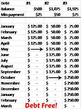 25+ unique Debt snowball spreadsheet ideas on Pinterest