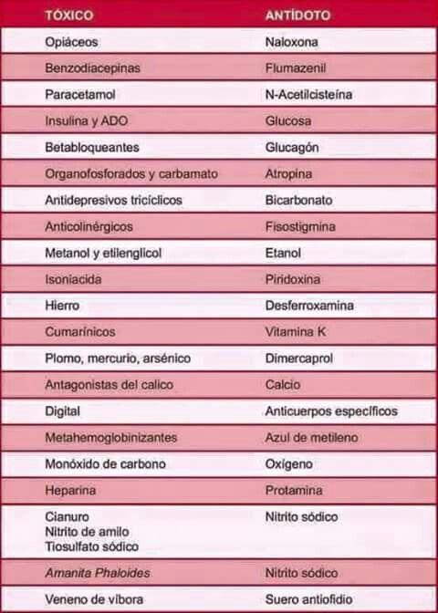Antidotos
