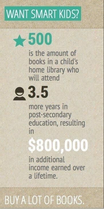 Amazing statistics that show the importance of a home library.