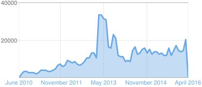 Graph of Blogger page views: Hit 20,571 page views for March 2015 [# 1 page view every 2 minutes]