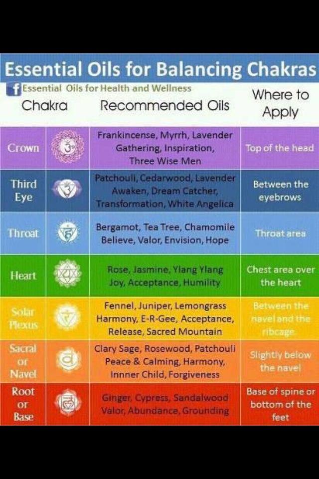 Rééquilibrage des chakras avec les huiles essentielles