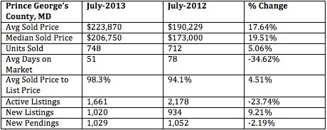 July 2013 housing market statistics for Prince George's County, MD. You can see the full Express Homebuyers analysis here: http://activerain.com/blogsview/4181126/sell-a-home-in-prince-georges-county-md-july-2013-real-estate-stats