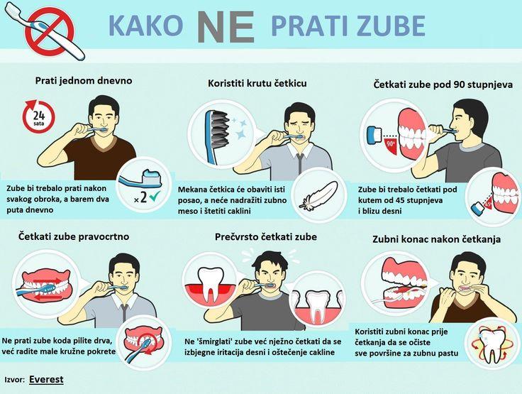 Kako NE prati zube