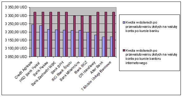 Różnice w kursach przewalutowania (2014 rok). Źródło www.comperia.pl