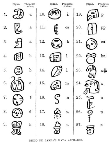 "Mayan Alphabet was in continuous use throughout Mesoamerica until shortly after the arrival of the conquistadors in the 16th century CE and into the 18th Century. Maya writing used logograms complemented by a set of syllabic glyphs, somewhat similar in function to modern Japanese writing. Mayan writing was called ""hieroglyphics"" or hieroglyphs by early European explorers of the 18th and 19th centuries who did not understand it but found its reminiscent of Egyptian hieroglyphs."