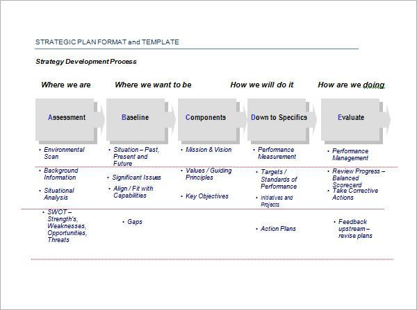 Free Strategic Plan Template In 2020 Action Plan Template