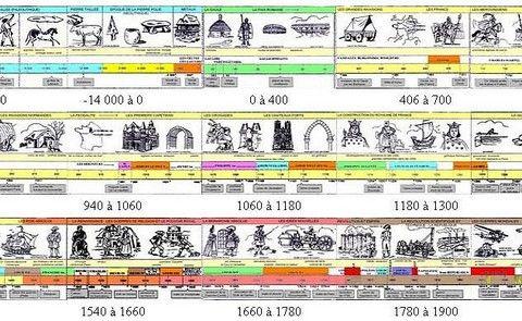 I.E.N. Annecy Est - Une frise historique