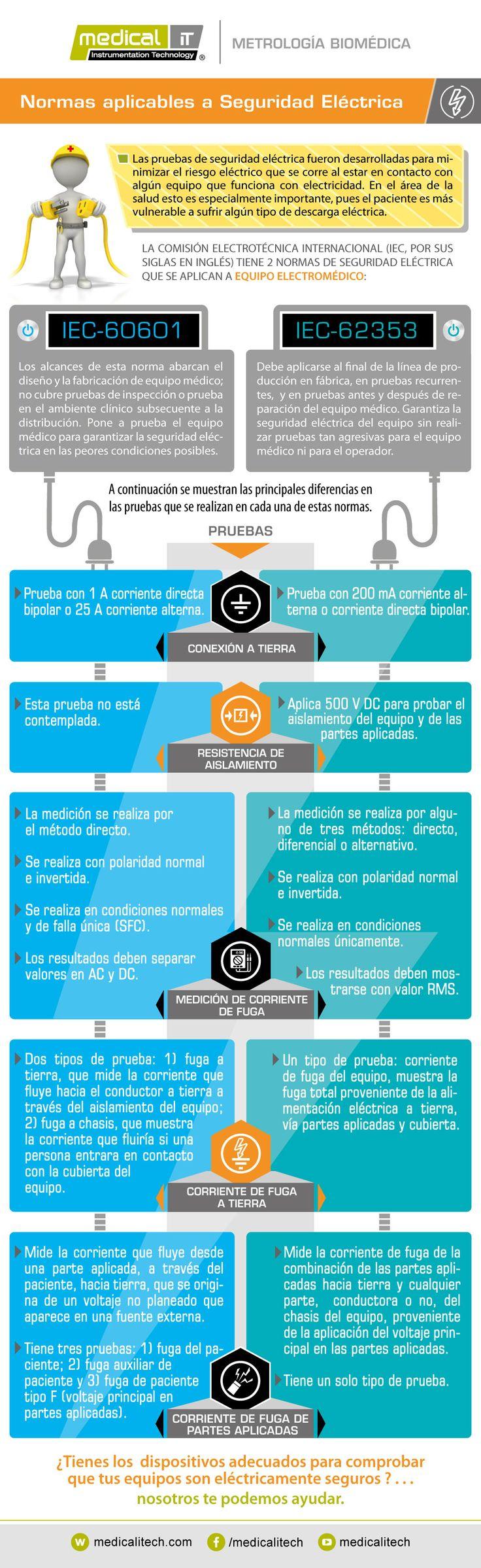 Normas aplicables a seguridad Eléctrica, Descarga la infografía!!! #MedicalIt #MetrologiaBiomedica #InnovacionEnBiomedica